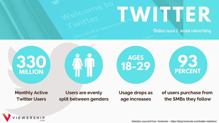 Social media demographics – Twitter statistics
