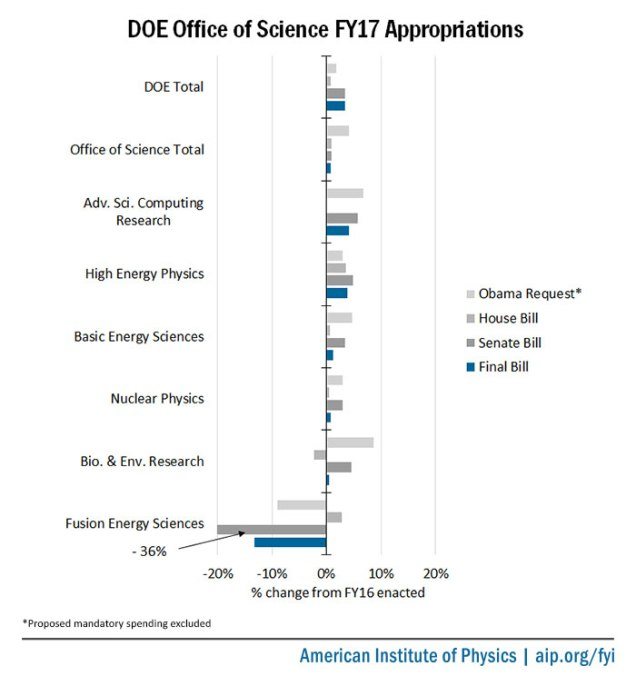 fy17-doe-os-appropriations-summary2