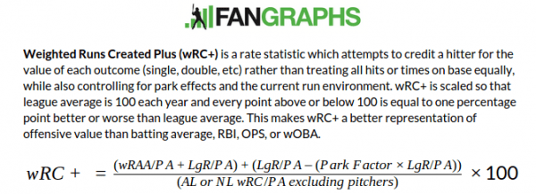 Fangraphs wRC+ definition