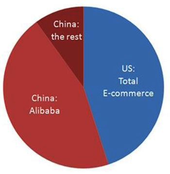E-commerce in China and the US