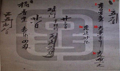 The traditional way of Chinese bookkeeping