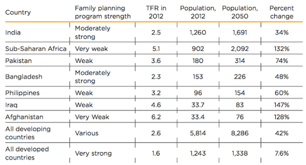 Table 2: The largest growth will occur where family planning programs are weak. Population is in millions.
