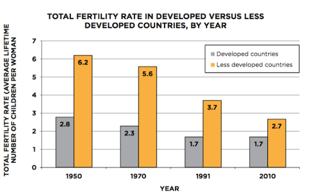 Figure 1: In 2012 alone, use of modern contraception in developing countries averted an estimated 218 million unintended pregnancies, 1.1 million newborn deaths, and 118,000 maternal deaths.18