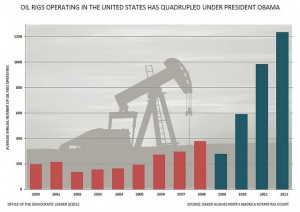 The number of oil rigs operating in the United States has quadrupled under President Obama. (Image via Photo via Nancy Palosi/Flickr)
