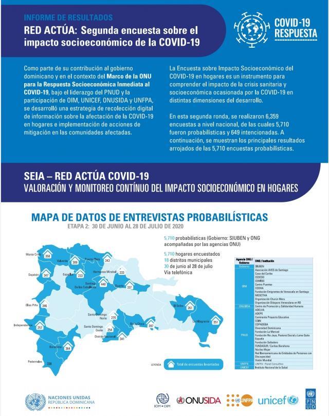 Encuesta SEIA-Red Actúa revela preocupación en los hogares debido al impacto de la pandemia