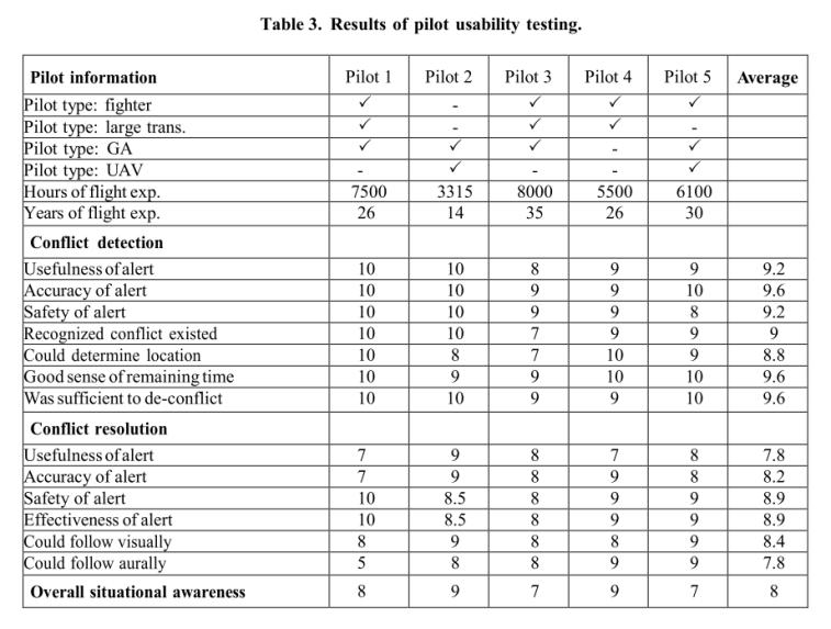 FlightHorizon_NASA Stratway Algorithm ADS-B_pilot usablity test results avoid and detect