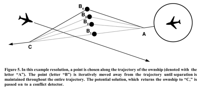 Fig. 5 Avoid & Detect trajectory