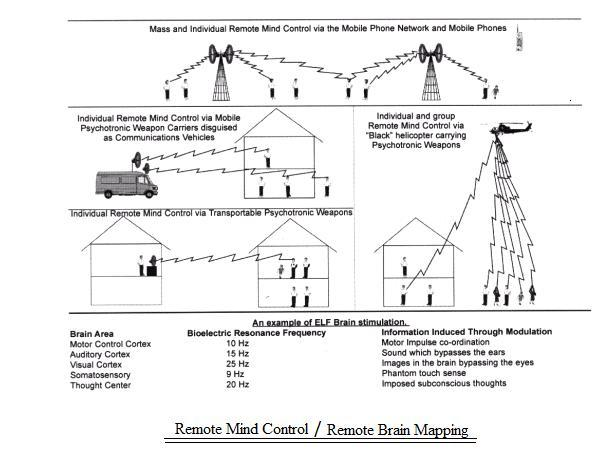 """Government Files About """"Remote Mind Control"""""""