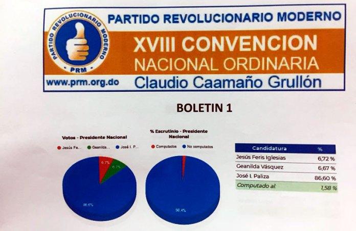 Convención PRM