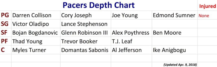 Pacers, Pacers Depth Chart