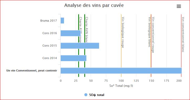 Phénix analyses cuvees