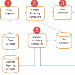Sharepoint 2013 Components Diagram Labeled Phase Change Search Service Application In Server As You Re All Aware There Has Been A Major The Architecture On When Compared To 2010 And This