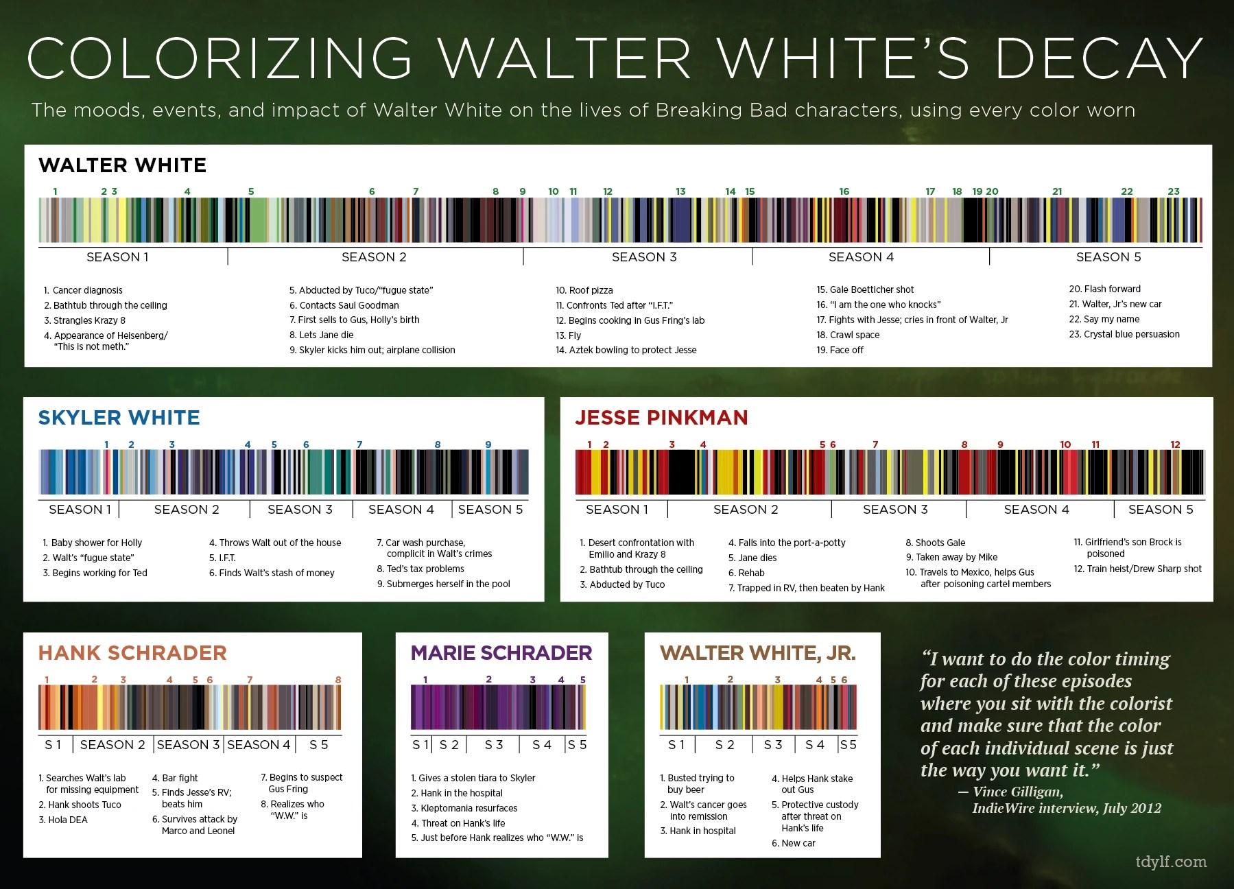 Breakingbad colors also breaking bad wiki fandom powered by wikia rh