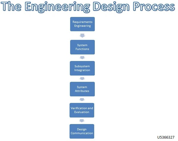 Engineering design process flow chart also the consumer bci wiki fandom powered rh bcia