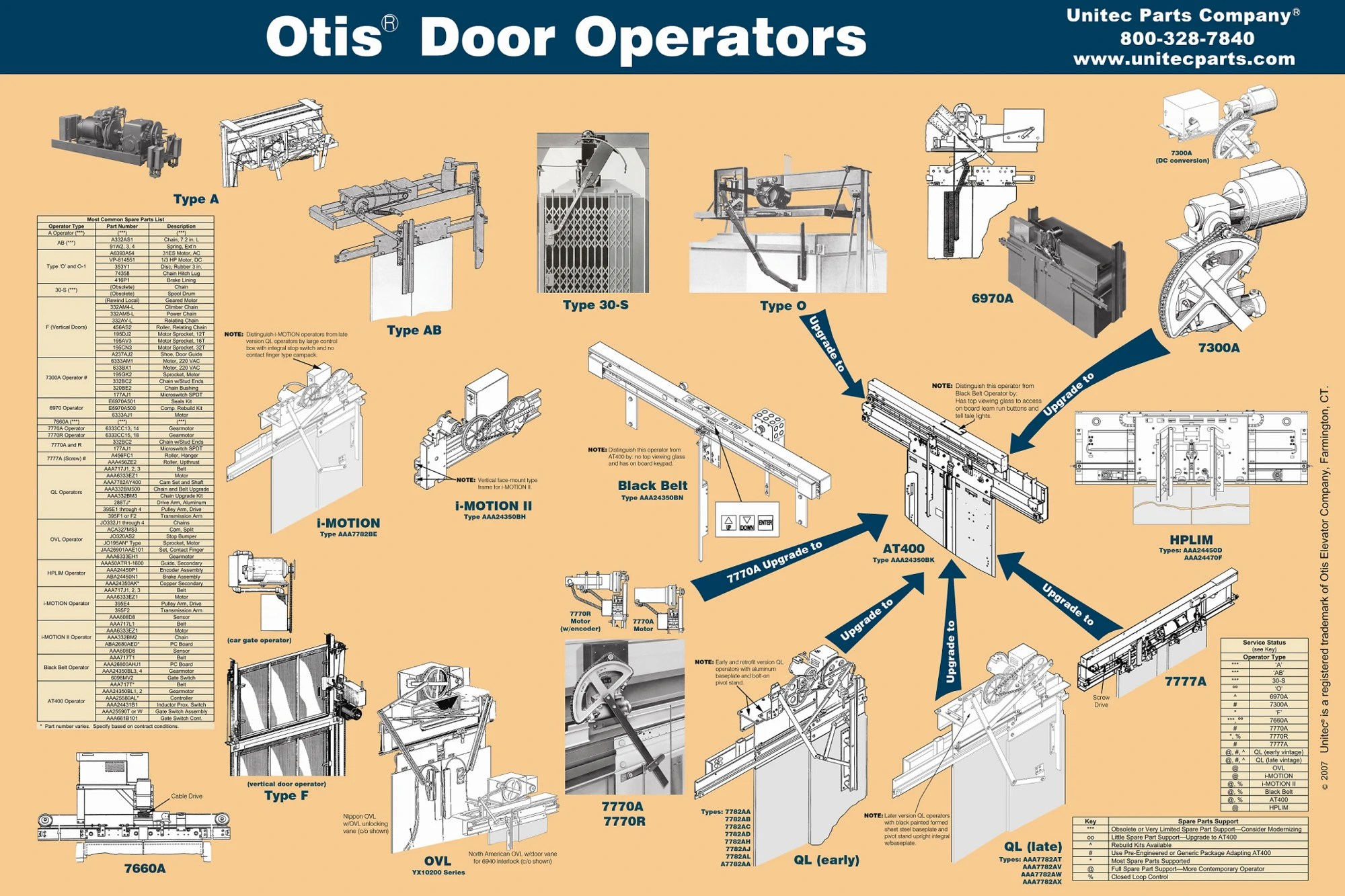 small resolution of otis wiring diagram wiring diagram schematics rh ksefanzone com otis elevator wiring diagram basic electrical wiring