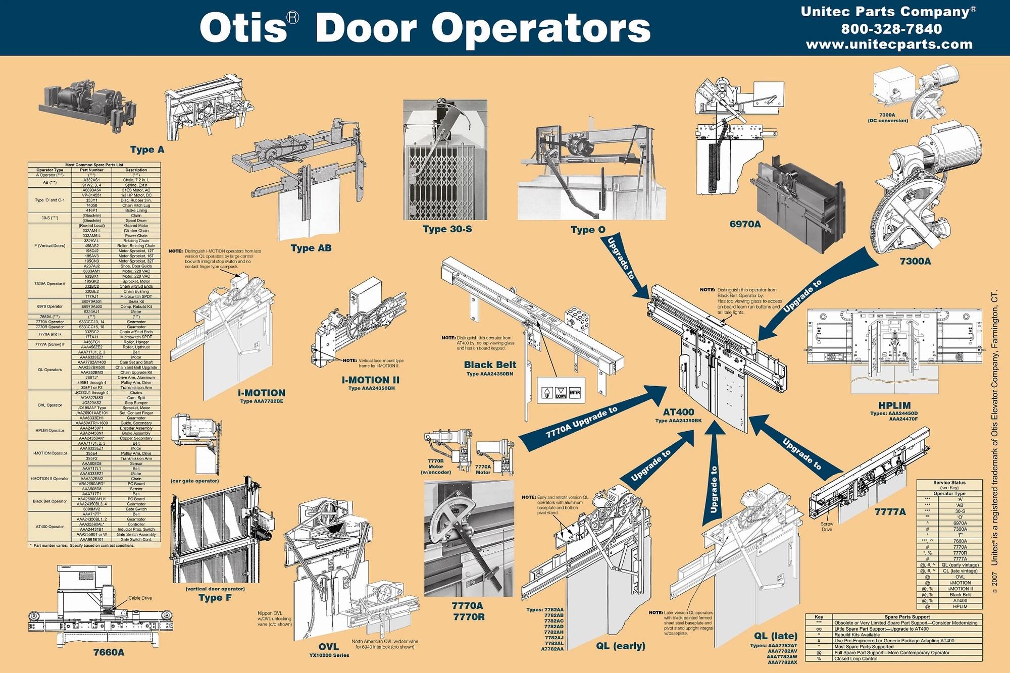 small resolution of category elevator components elevator wiki fandom powered by wikia elisha otis elevator brake otis elevator car