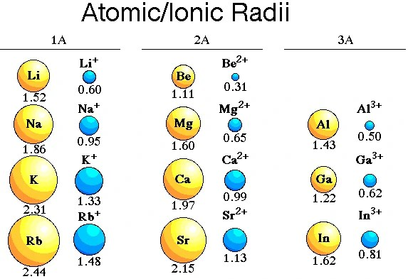 In any period the more positive cation smaller its radius giving al  particularly high charge density responsible for many of odd also ellesmere chemistry wiki fandom powered by wikia rh chemistrya