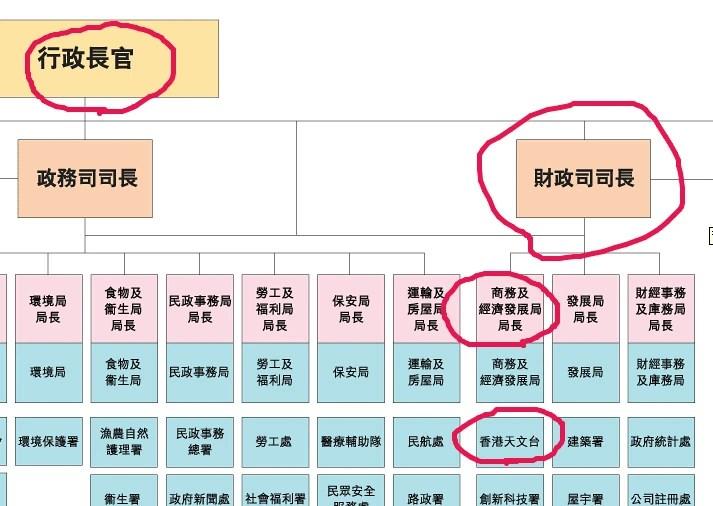 香港天文臺   香港網絡大典   Fandom
