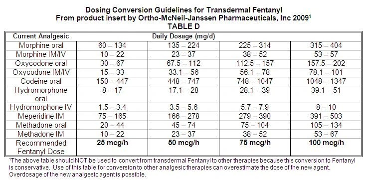 Equinalgesic potency conversion table  also pain management butler pharmacy wiki fandom powered by wikia rh fmylife