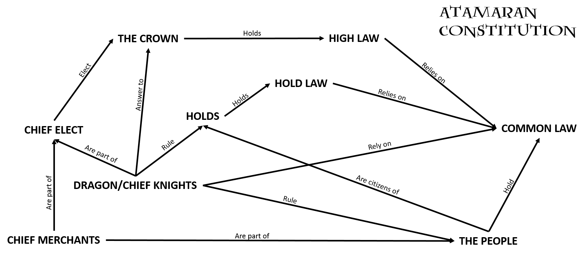 hight resolution of diagram of common law