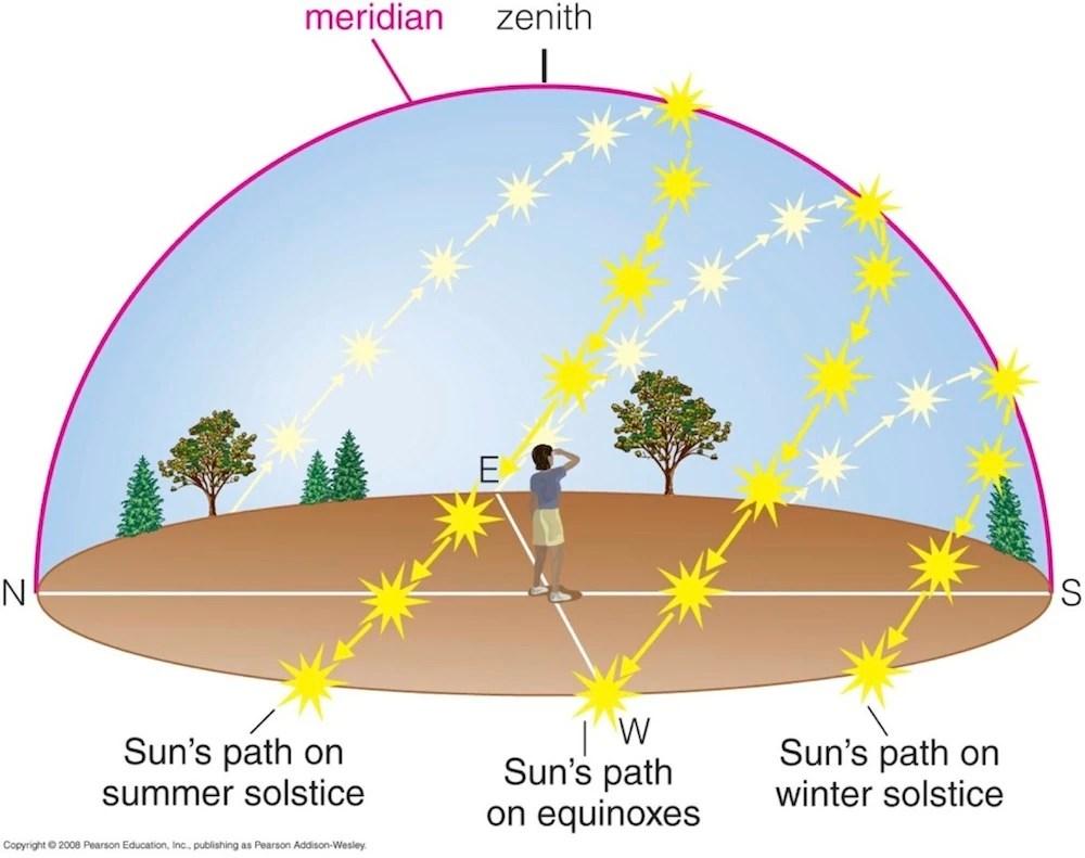 small resolution of sun paths diagram jpg