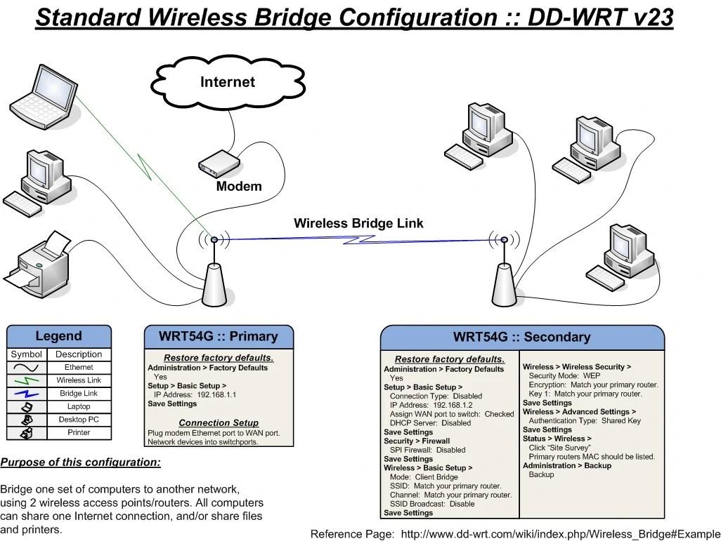 medium resolution of standard bridge large wireless bridging is used to connect
