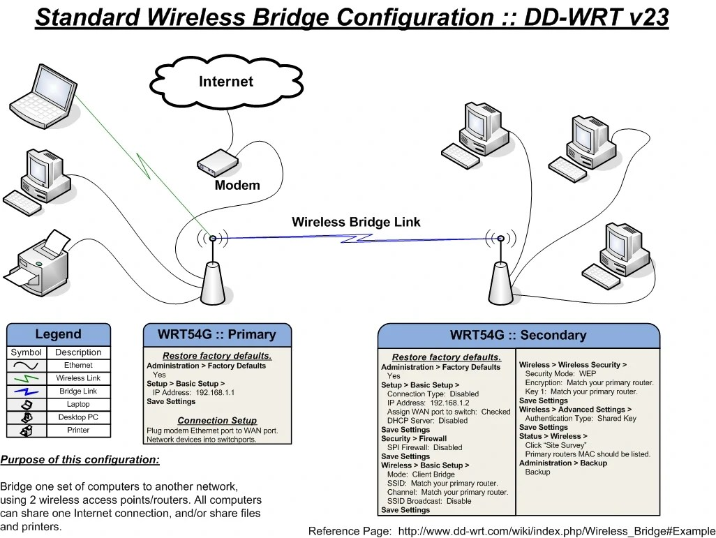 small resolution of standard bridge large wireless bridging is used to connect