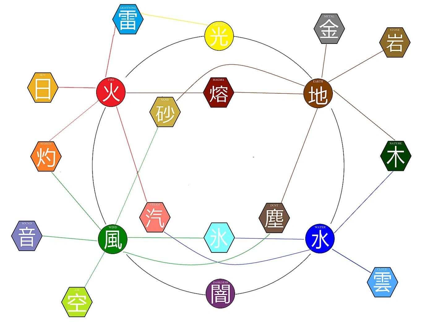 Elements elemental chart also bending sword art online fanon wiki fandom powered by rh saofanona
