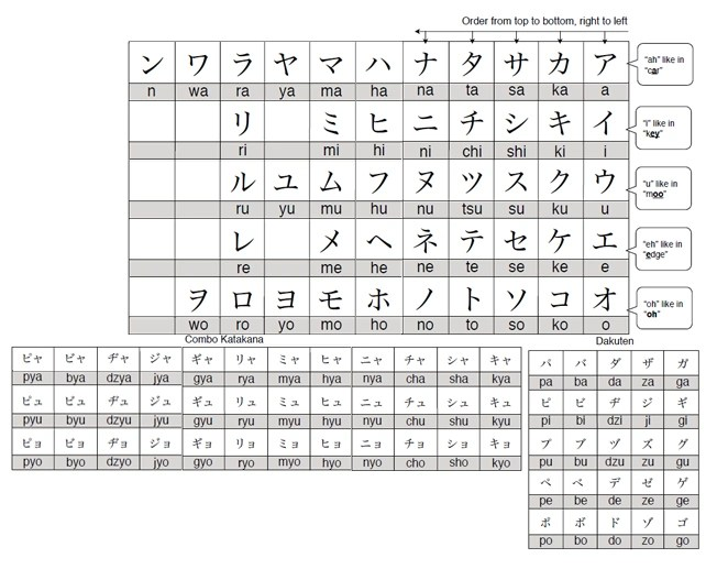 Katakana chartg also image sword art online wiki fandom powered rh swordartonlinea