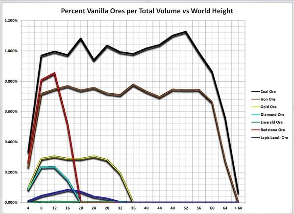 Ore Distribution Charts Tekkit Lite Wiki FANDOM