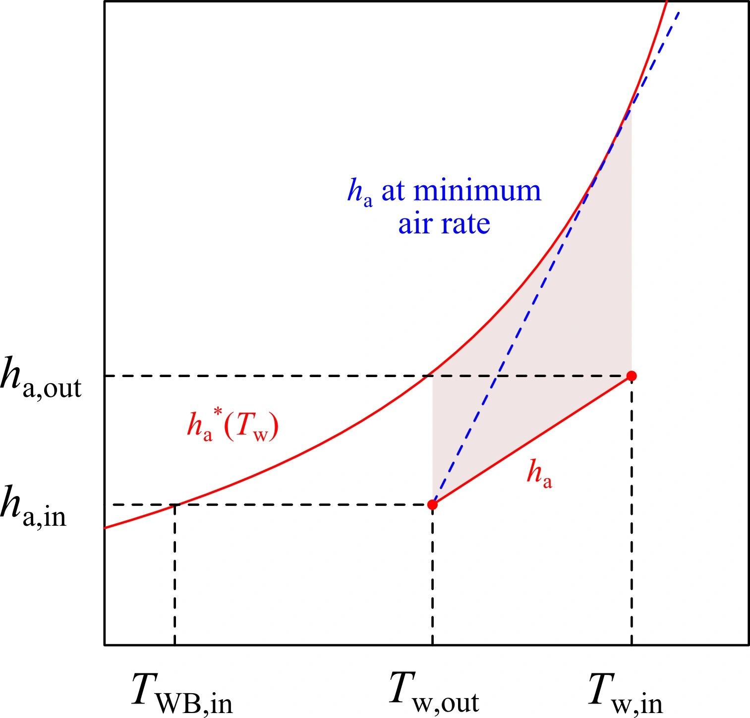 Figure 1. Specific Enthalpy Of Air Vs. Water Temperature Plot For Cooling  Tower Design. The Shaded Area Is Related To The Cop As Defined By The  Merkel