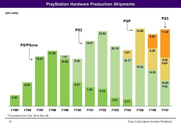 Playstation Video Game Sales Wiki Fandom Powered By Wikia