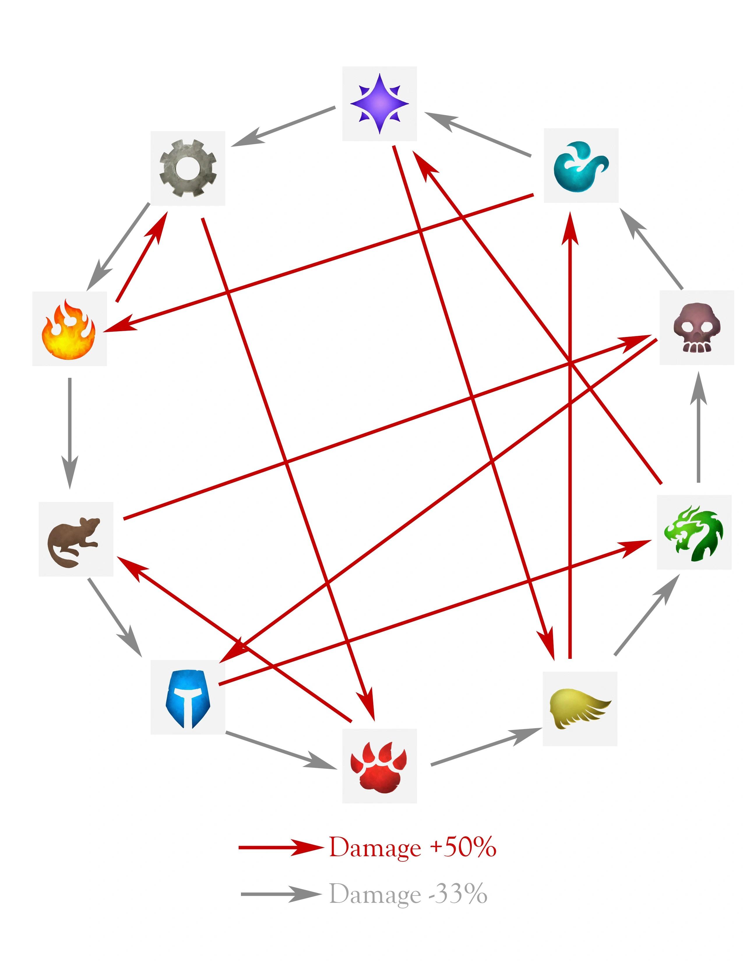 Wow Pet Battle Weakness Chart : battle, weakness, chart, Battle, Chart, Daval