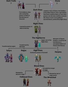 Wow race height chart origins wowwiki fandom powered by wikia also aksuy  eye rh