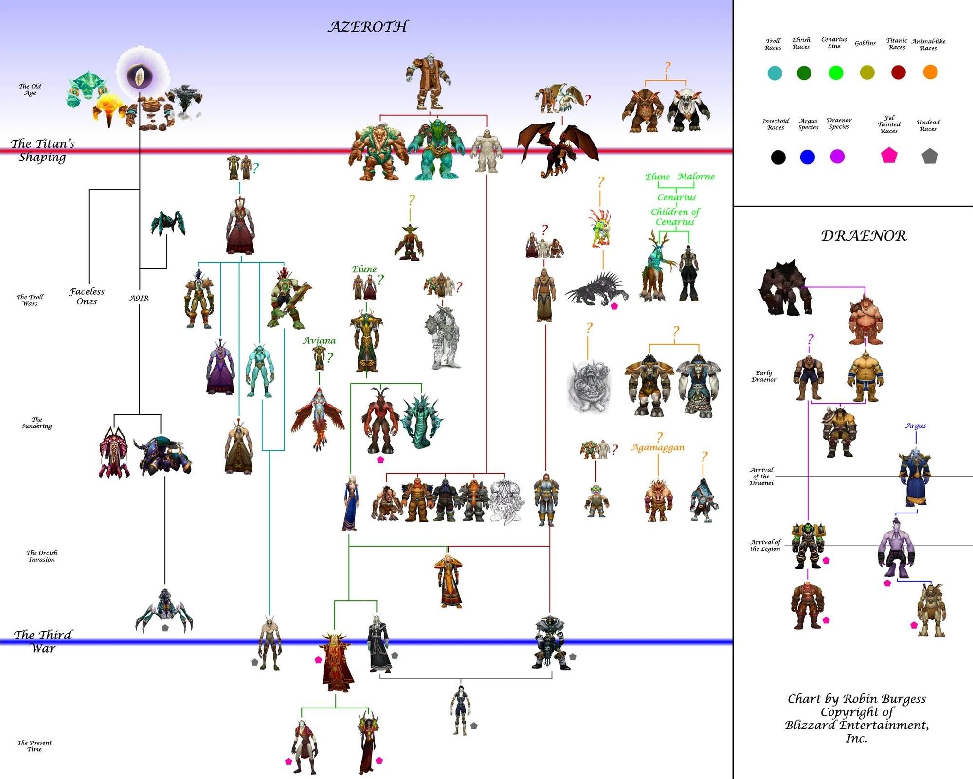 also race origins wowwiki fandom powered by wikia rh