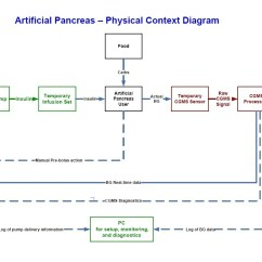 Example Of Functional Decomposition Diagram Dodge Ram Trailer Wiring Artificial Pancreas Software Physical Context