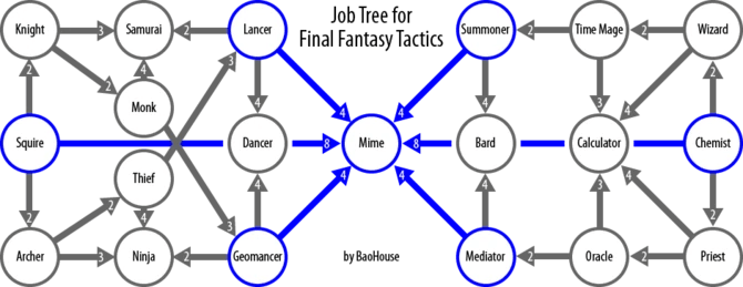 List Of Final Fantasy Tactics Jobs Final Fantasy Wiki FANDOM Powered By Wikia