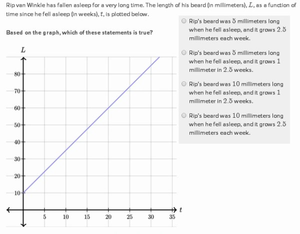 Solving Linear Equations By Graphing Khan Academy