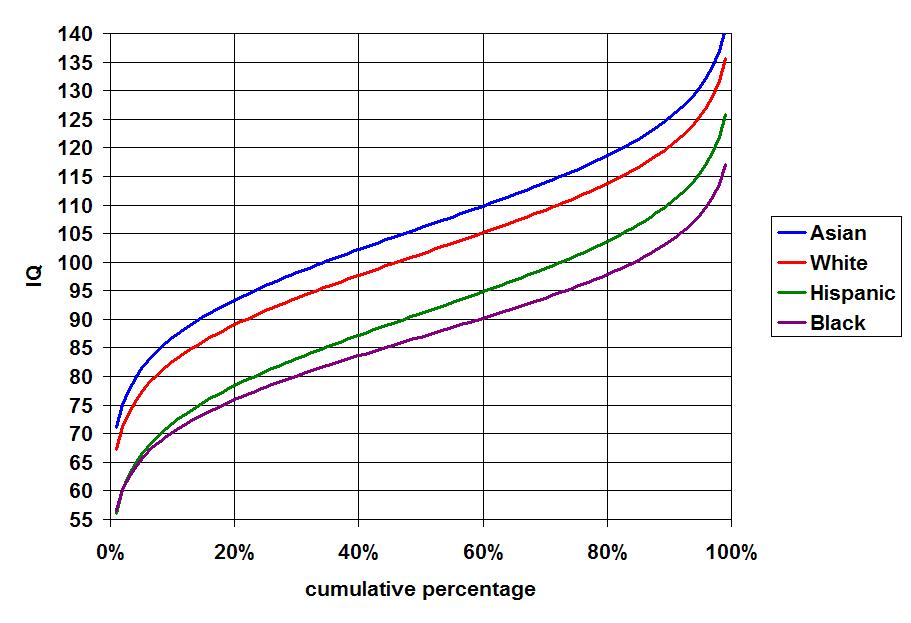 Race and intelligence (Average gaps among races) | Psychology Wiki | Fandom powered by Wikia