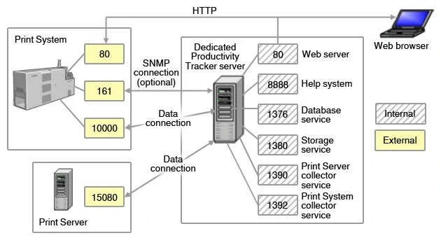 Image Pt Port Diagram Network Operations And Control Wiki