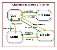 Matter State Manipulation | Superpower Wiki | FANDOM ...