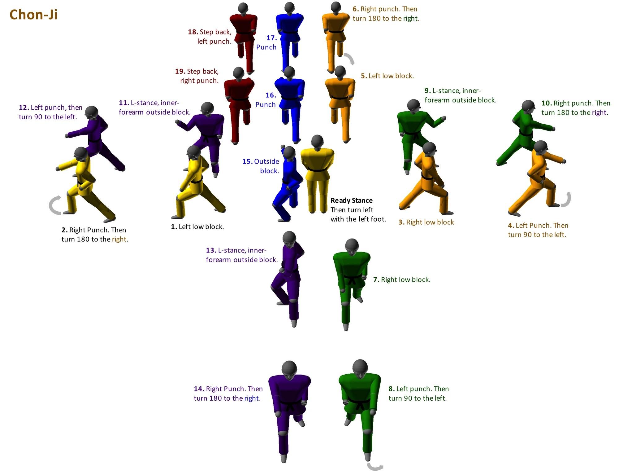 Forms Taekwondo 2 Taegeuk