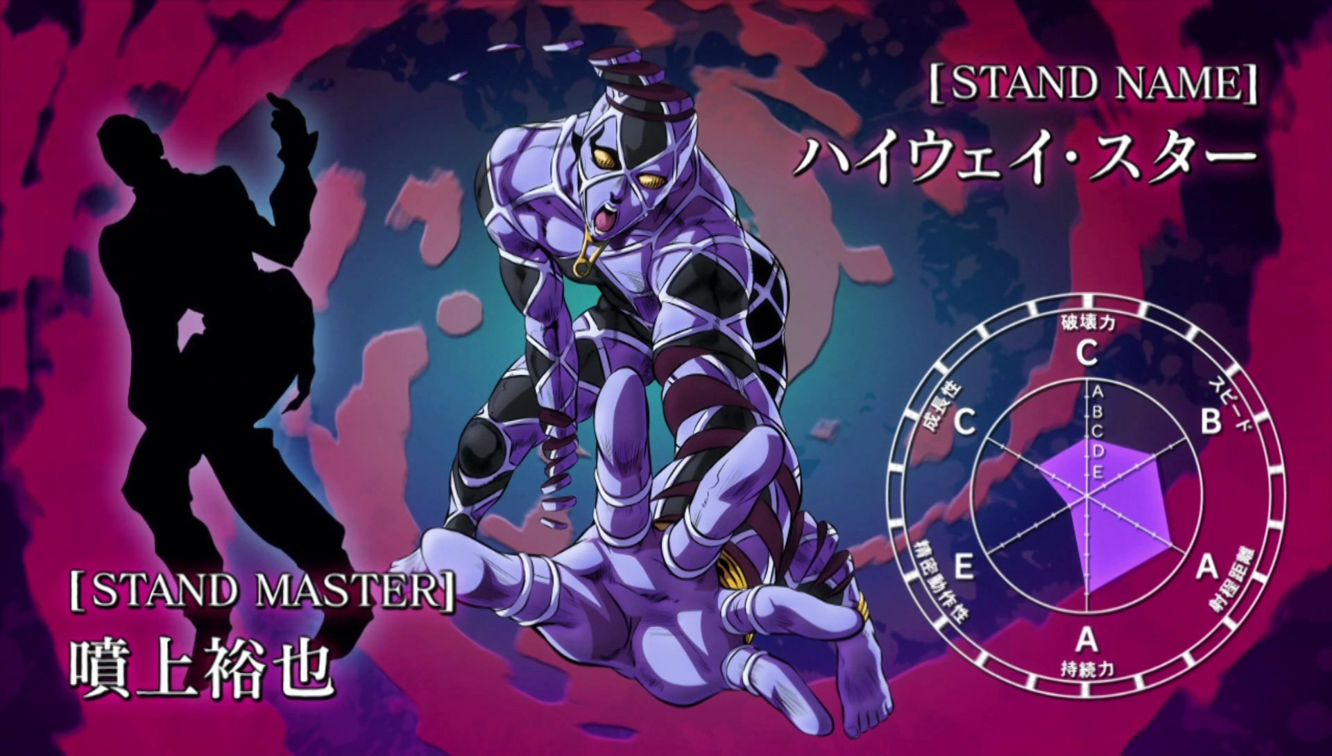 Stand Stats Jojo Highway Star - Year of Clean Water