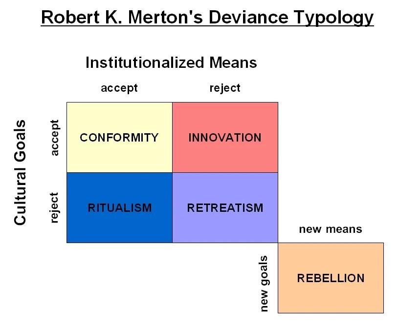 Image Mertons Social Strain Theory Psychology Wiki