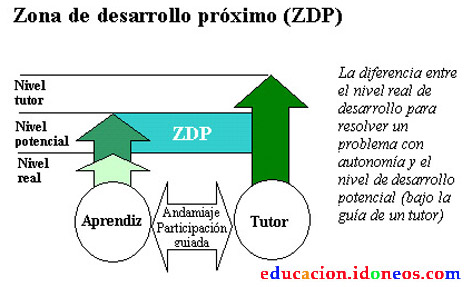 zona de desarrollo próximo. Fuente educacion.idoneoes.com