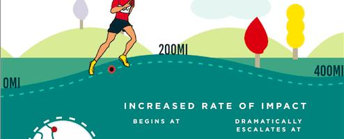 Quantos quilômetros dura o seu tênis de corrida?
