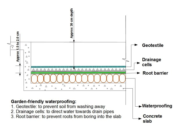 Several layers of waterproofing protect the slab and make terrace gardening possible