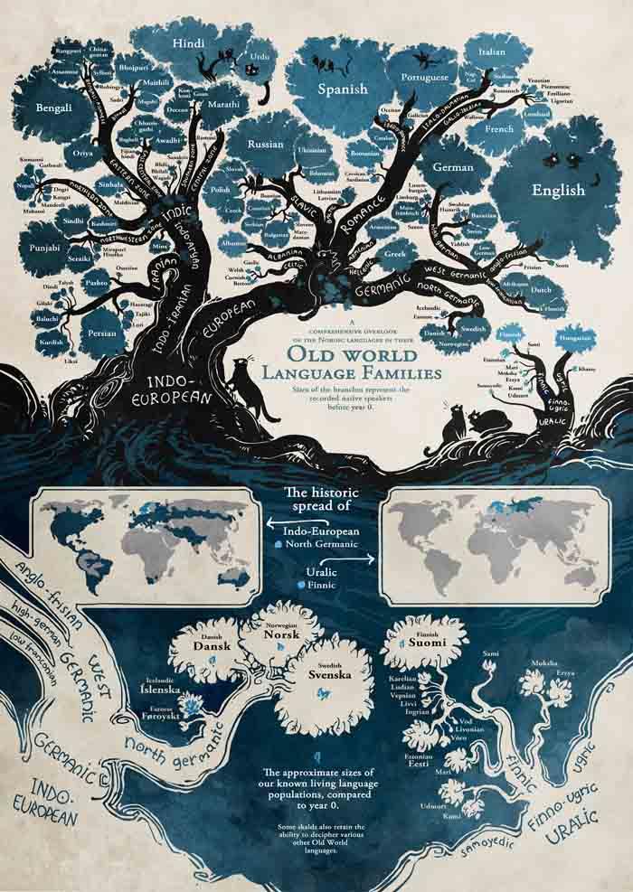 Stablo svjetskih jezika