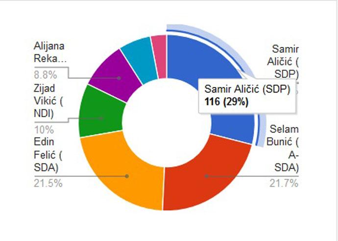 Konačni rezultati ankete - grafički prikaz