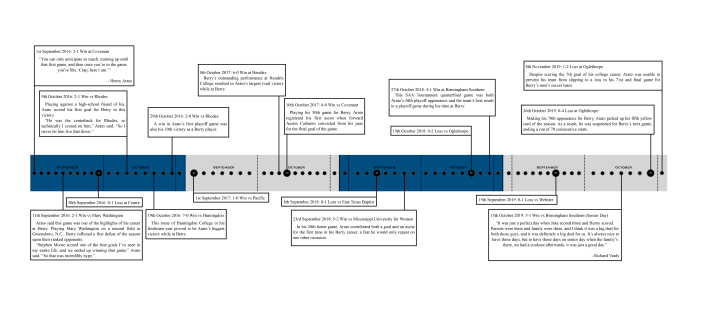 Arato Career Timeline